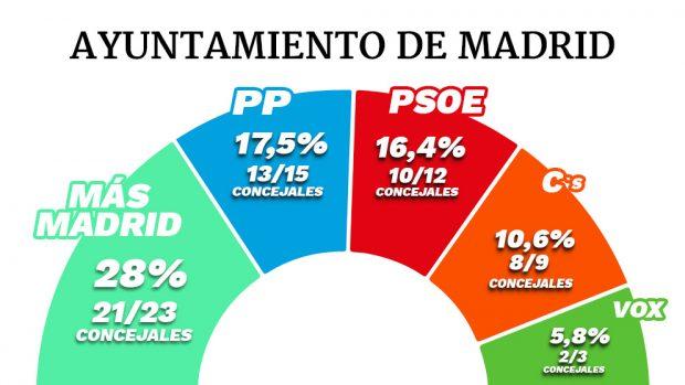 El CIS de Tezanos da la mayoría a la izquierda en el Ayuntamiento y la Comunidad de Madrid