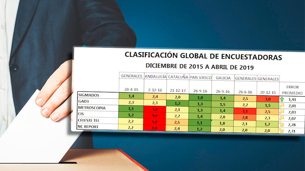 Sigma Dos en la empresa demoscópica más fiable desde las elecciones generales de 2015