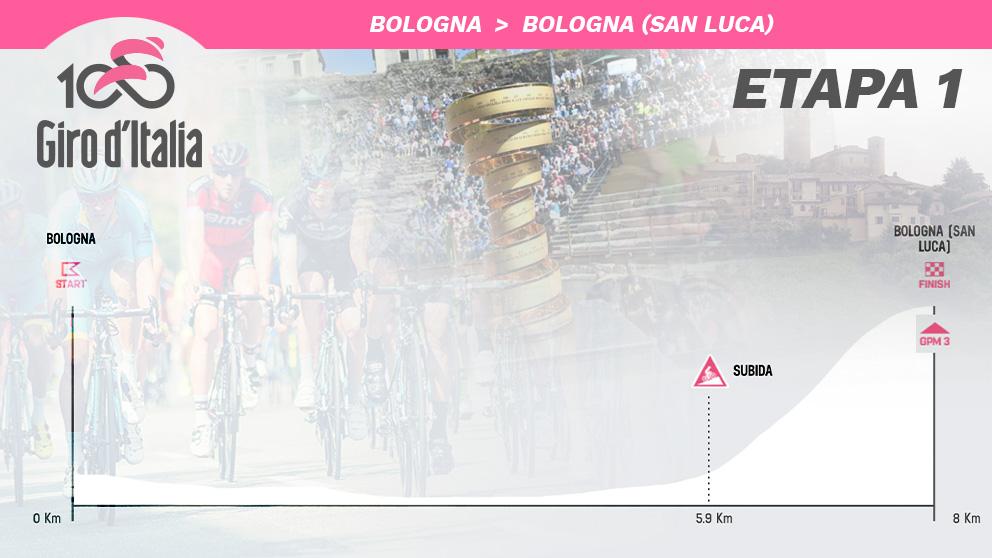 El perfil de la etapa 1 del Giro de Italia 2019.