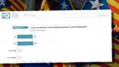 Resultados de la pregunta del CEO de la Generalitat sobre la independencia.