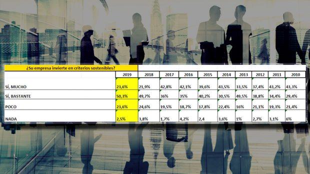 Un 42% de la industria invertirá 1 millón en los próximos 5 años para adaptarse a la economía 4.0