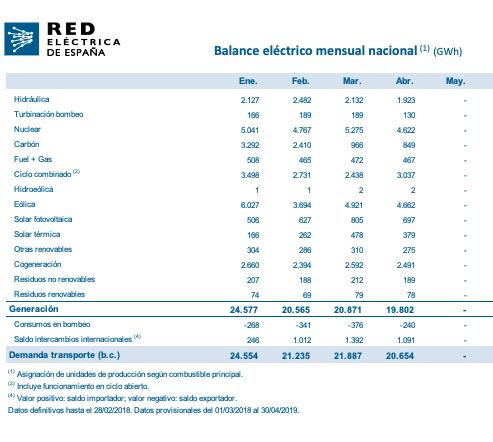 El precio de la luz crece un 4,3% en abril tras recuperar Sánchez el impuesto a la generación