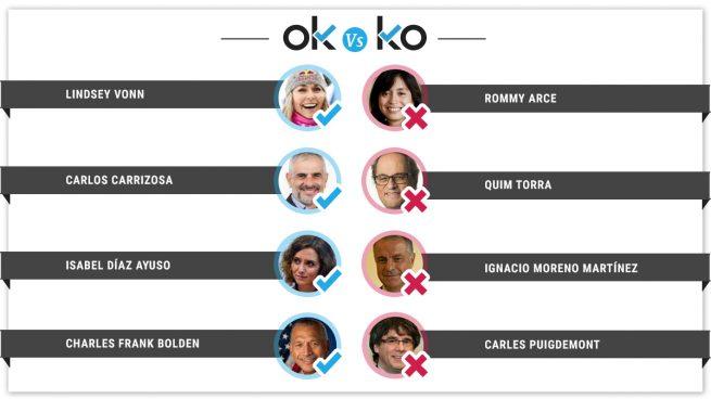 Los OK y los KO del jueves, 16 de mayo