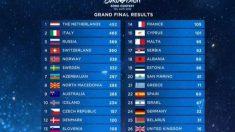 Clasificación y puntuación 'Eurovisión 2019'