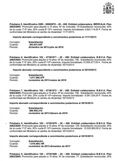 El Gobierno de Sánchez mantiene más de 7 millones de subvención al fondo buitre Fidere sólo en Madrid