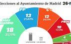 El PP lideraría con una diferencia mínima el cambio en el Ayuntamiento de Madrid junto a C's y Vox