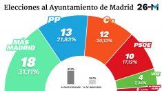 Grafico-Ayuntamiento-Madrid-interior (1)