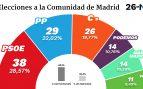El PSOE ganaría en la Comunidad de Madrid pero no podría gobernar por el empate entre la izquierda y la derecha
