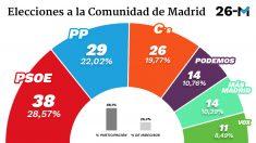 Grafico-Comunidad-Madrid-interior (1)