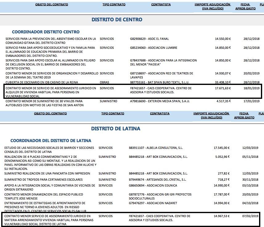 Contratos del Ayuntamiento con la cooperativa CAES. (Clic para ampliar)