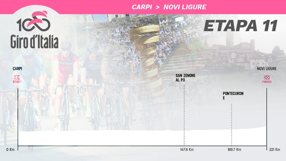 El perfil de la etapa 11 del Giro de Italia.