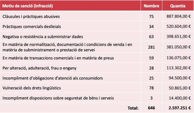 La Generalitat ha recaudado más de un millón de euros con las multas por no rotular en catalán