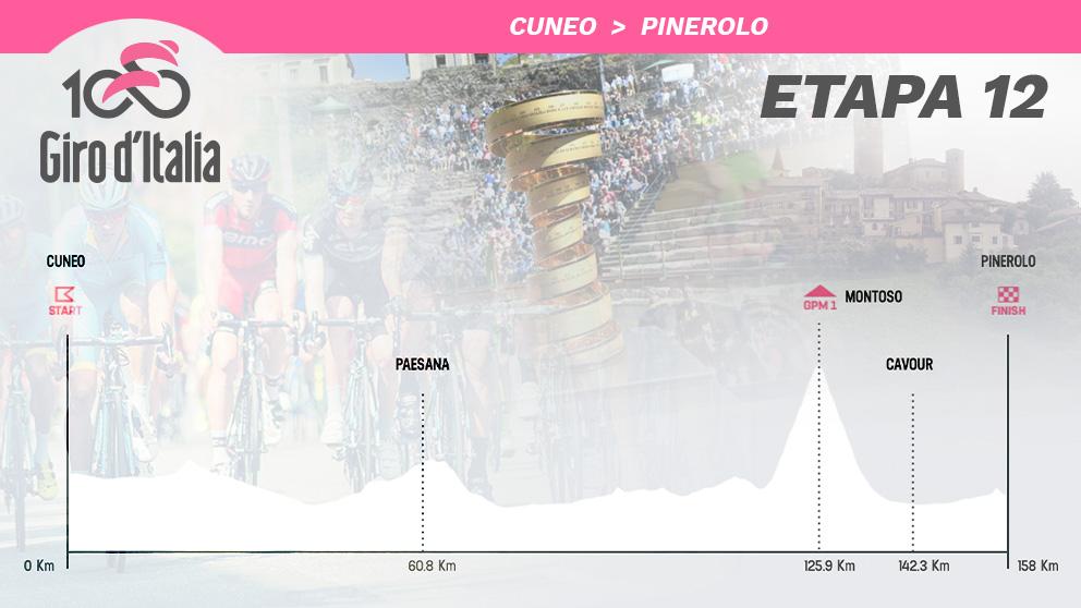 Así será el perfil de la etapa 12 del Giro de Italia 2019.