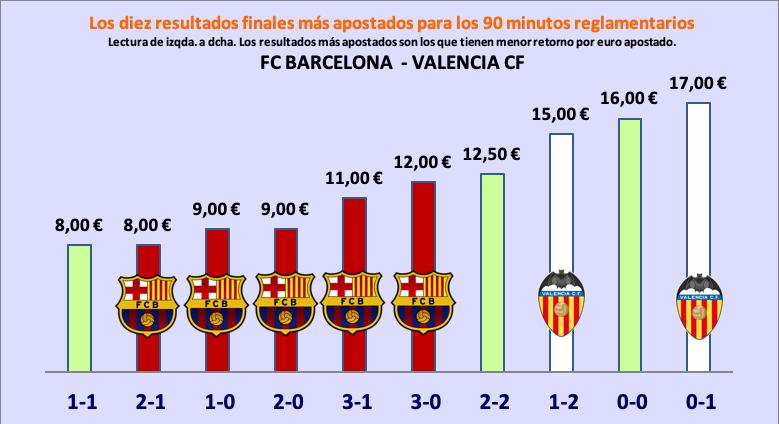 Resultados más probables según las apuestas para la final de Copa
