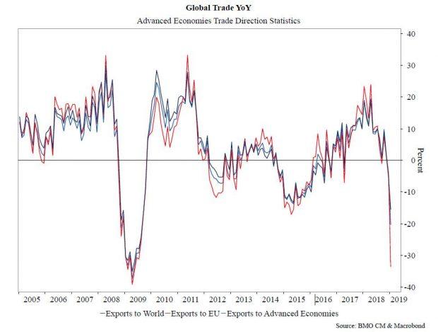 El comercio mundial en niveles del crash de 2009