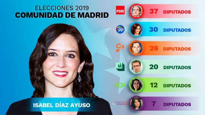 El PP conserva la Comunidad de Madrid: Díaz Ayuso podrá gobernar con el apoyo de C's y Vox
