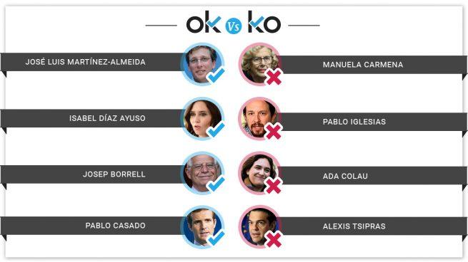 Los OK y KO del lunes, 27 de mayo