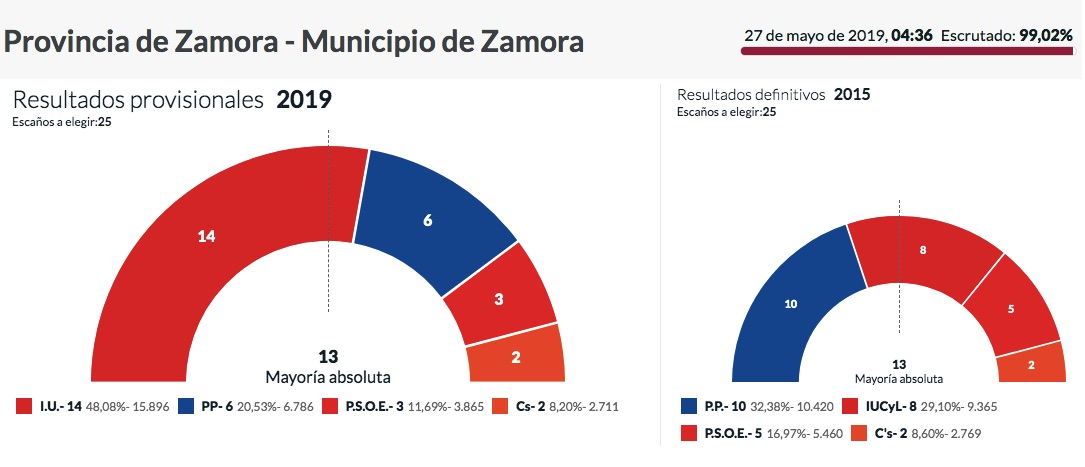 Resultados en Zamora.