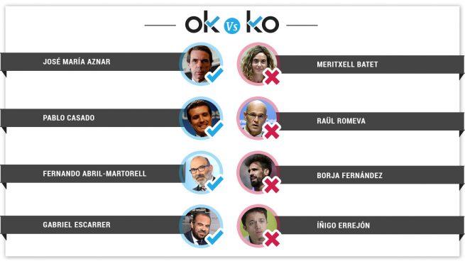 Los OK y los KO del miércoles, 29 de mayo