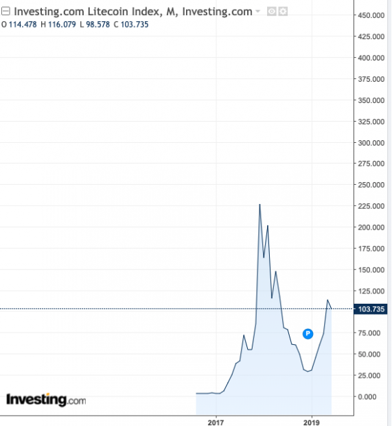 Pablo Echenique especula en el mercado: atesora ya 4.000 euros en bitcoins y litecoins