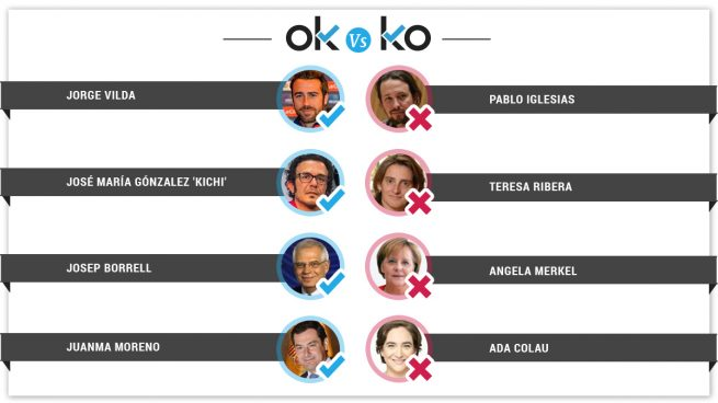 Los OK y KO del domingo, 9 de junio