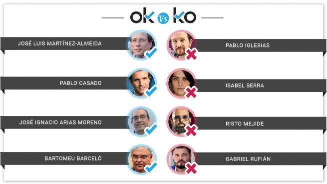 Los OK y los KO del miércoles, 12 de junio