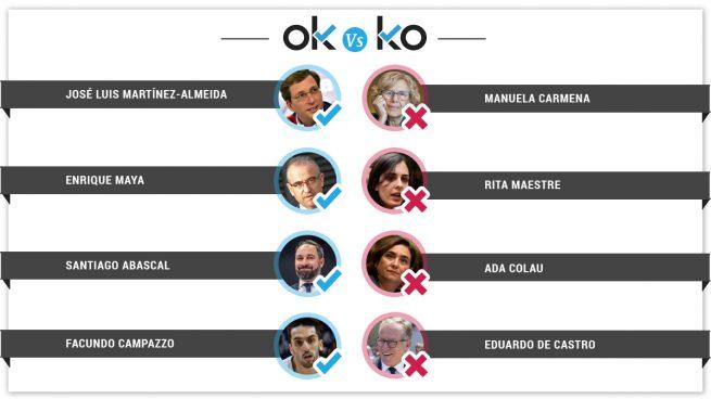 Los OK y los KO del domingo, 16 de junio