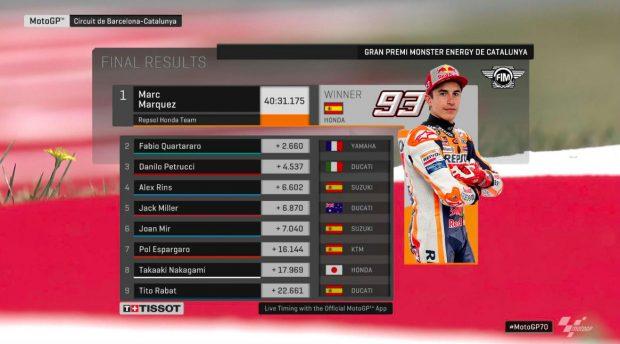MotoGP Gran Premio de Cataluña 2019: resultado y clasificación del Mundial de MotoGP