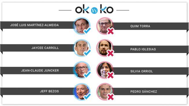 Los OK y los KO del martes, 18 de junio