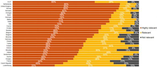 Así avanza la digitalización en España: el 78% de las pymes la considera clave pero 'pocos' invierten
