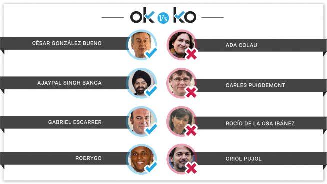 Los OK y los KO del miércoles, 19 de junio