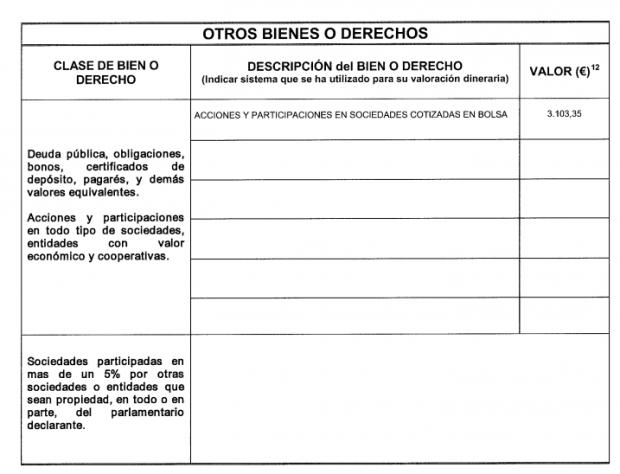Sánchez y la ministra de Industria ocultan al Congreso en qué empresas tienen sus acciones