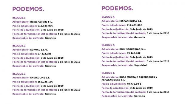 Adjudicación final de las obras en seis lotes. (Fuente: Web de Podemos)