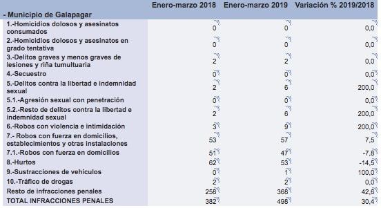 Incremento de la criminalidad en Galapagar. (Fuente. Ministerio del Interior)
