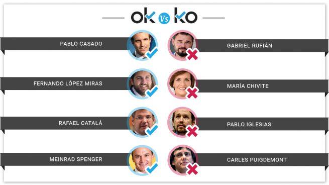 Los OK y los KO del martes, 25 de junio