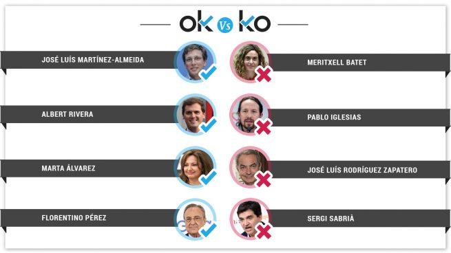 Los OK y los KO del miércoles, 26 de junio