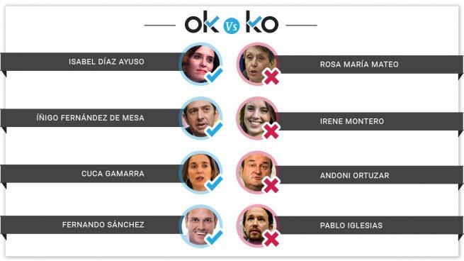 Los OK y los KO del jueves, 27 de junio