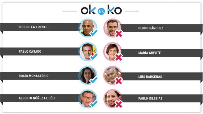 Los OK y los KO del viernes, 28 de junio