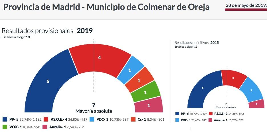 Resultados de las elecciones en Colmenar de Oreja.