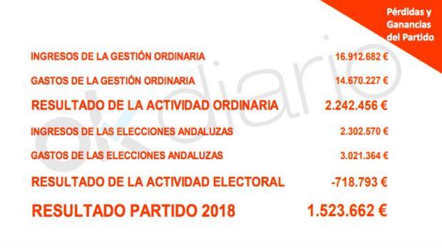 Cuentas anuales de Ciudadanos relativas al ejercicio de 2018.