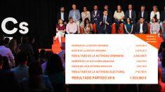 El Consejo General de Ciudadanos aprobó este viernes las cuentas del partido de 2018. (Foto: EP/OKDIARIO)