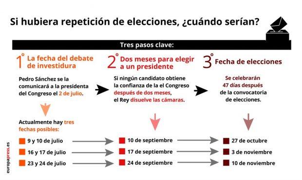 La hoja de ruta de Sánchez: elecciones en noviembre si fracasa el primer intento de investidura