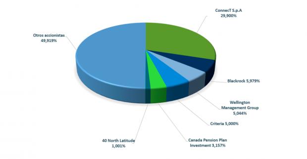 Participaciones relevantes de Celnnex. Fuente: (Cellnex).