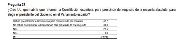 Sánchez usa el CIS para sondear una reforma de la Constitución que evite bloqueos en la investidura