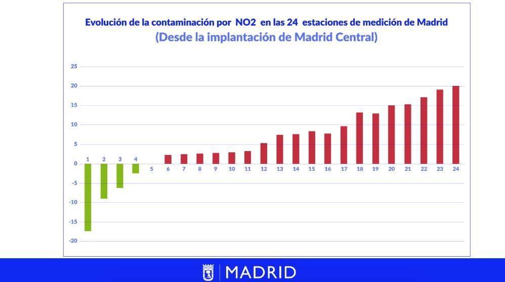 Evolución de la contaminación con Madrid Central.
