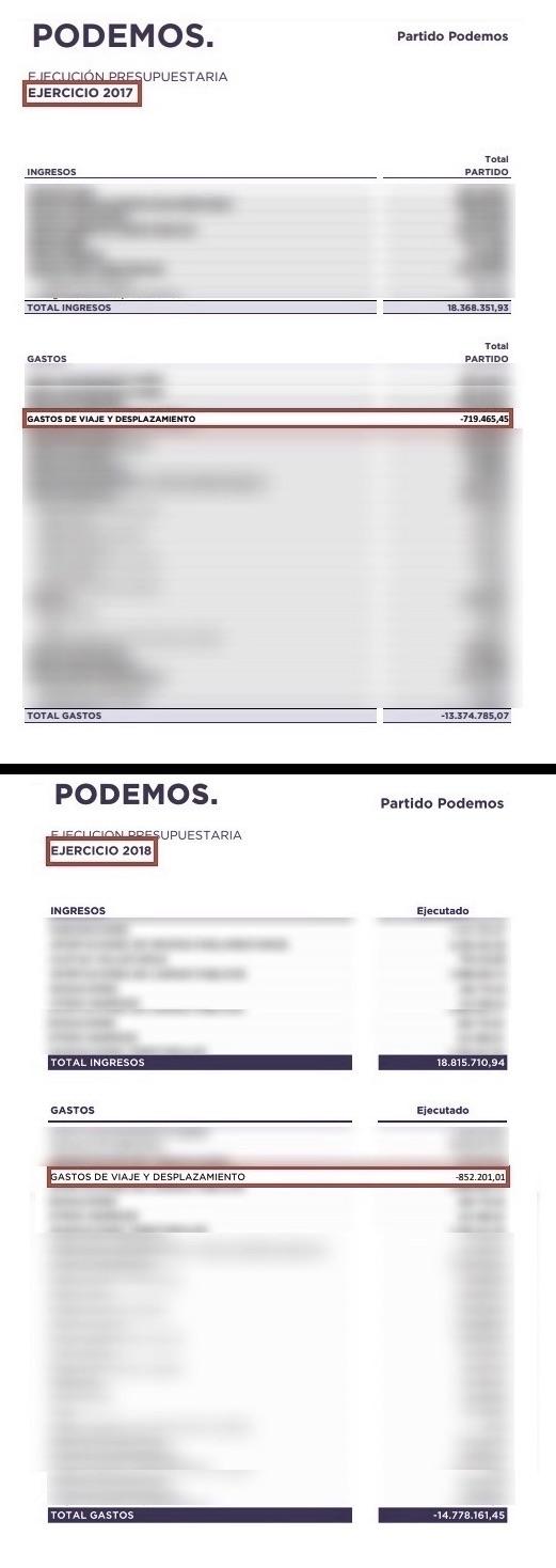 Comparativa de gastos en viajes en Podemos. (Clic para ampliar)