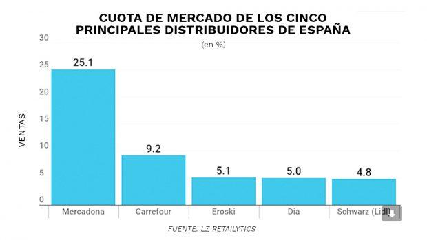 Una consultora prevé que DIA perderá 1.700 millones de facturación en España en 2019