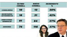 Los cargos públicos de Ximo Puig en Valencia