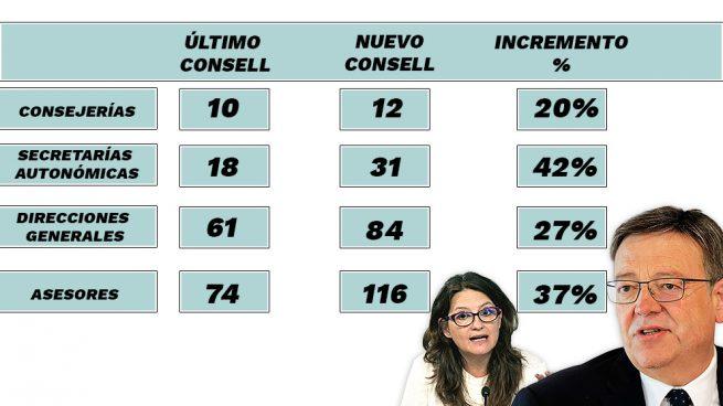 Ximo Puig y sus altos cargos
