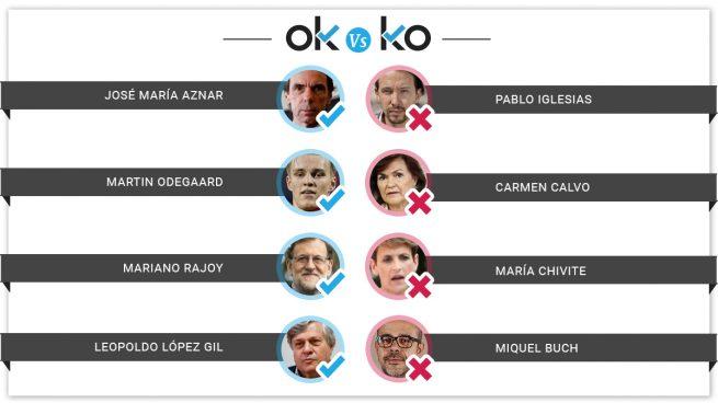 Los OK y los KO del sábado, 6 de julio de 2019
